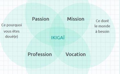 Définir son Ikigaï